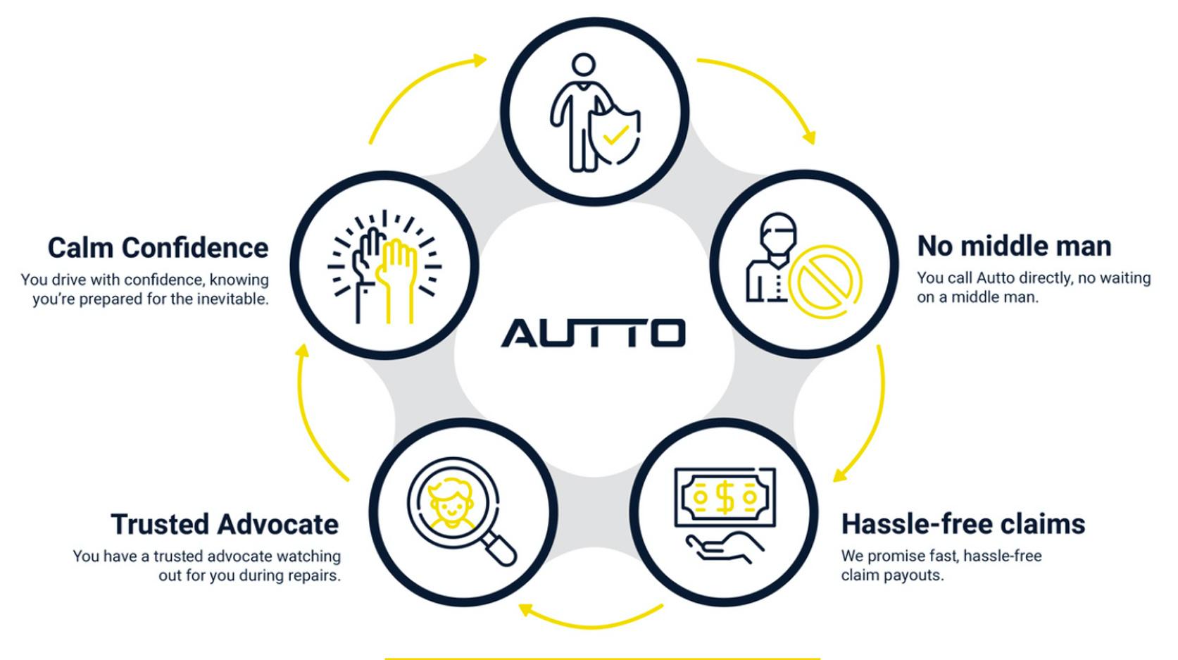 autto-explainer-customers